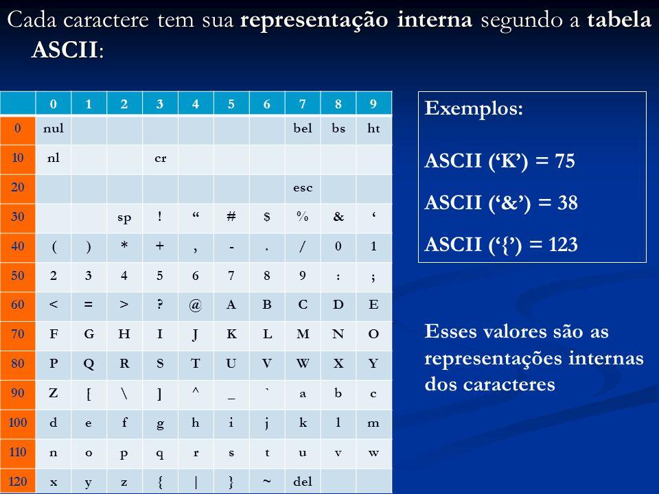 Cada caractere tem sua representação interna segundo a tabela ASCII: 0123456789 0nulbelbsht 10nlcr 20esc 30sp!#$%& 40()*+,-./01 5023456789:; 60<=>?@ABCDE 70FGHIJKLMNO 80PQRSTUVWXY 90Z[\]^_`abc 100defghijklm 110nopqrstuvw 120xyz{|}~del Exemplos: ASCII (K) = 75 ASCII (&) = 38 ASCII ({) = 123 Esses valores são as representações internas dos caracteres