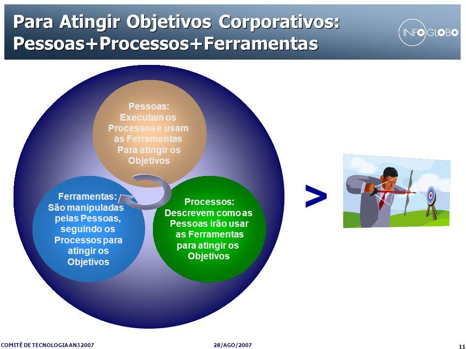 28/AGO/2007 COMITÊ DE TECNOLOGIA ANJ 2007 11 Para Atingir Objetivos Corporativos: Pessoas+Processos+Ferramentas Pessoas: Executam os Processos e usam