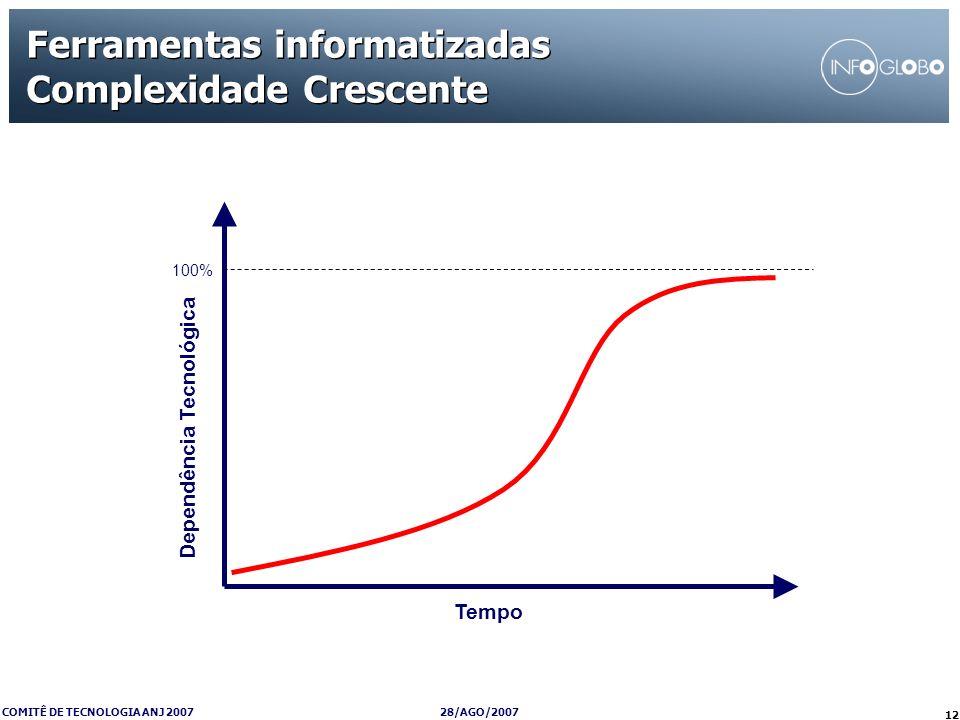 28/AGO/2007 COMITÊ DE TECNOLOGIA ANJ 2007 12 Ferramentas informatizadas Complexidade Crescente Tempo Dependência Tecnológica 100%