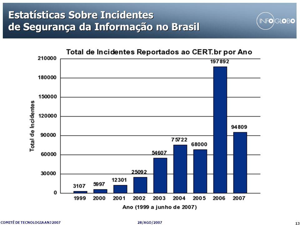 28/AGO/2007 COMITÊ DE TECNOLOGIA ANJ 2007 13 Estatísticas Sobre Incidentes de Segurança da Informação no Brasil