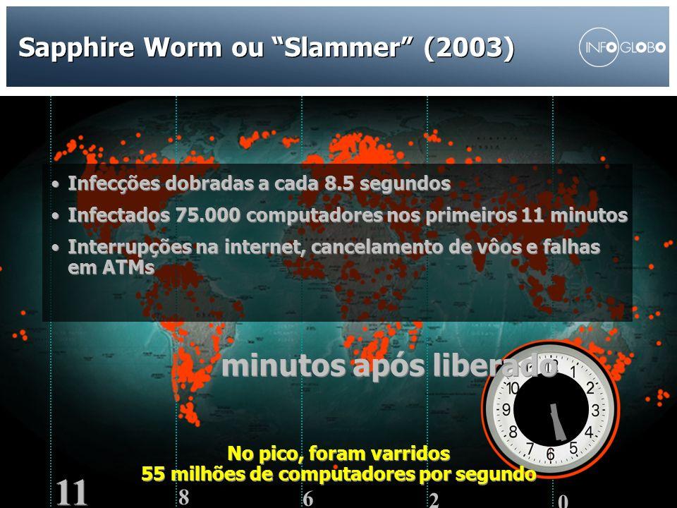 28/AGO/2007 COMITÊ DE TECNOLOGIA ANJ 2007 14 Sapphire Worm ou Slammer (2003) CONFIDENCIAL 14 2 6 8 11 0 Infecções dobradas a cada 8.5 segundos Infecta