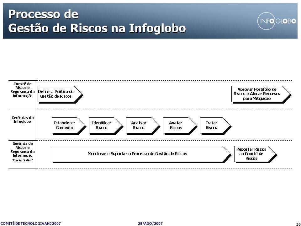 28/AGO/2007 COMITÊ DE TECNOLOGIA ANJ 2007 30 Processo de Gestão de Riscos na Infoglobo