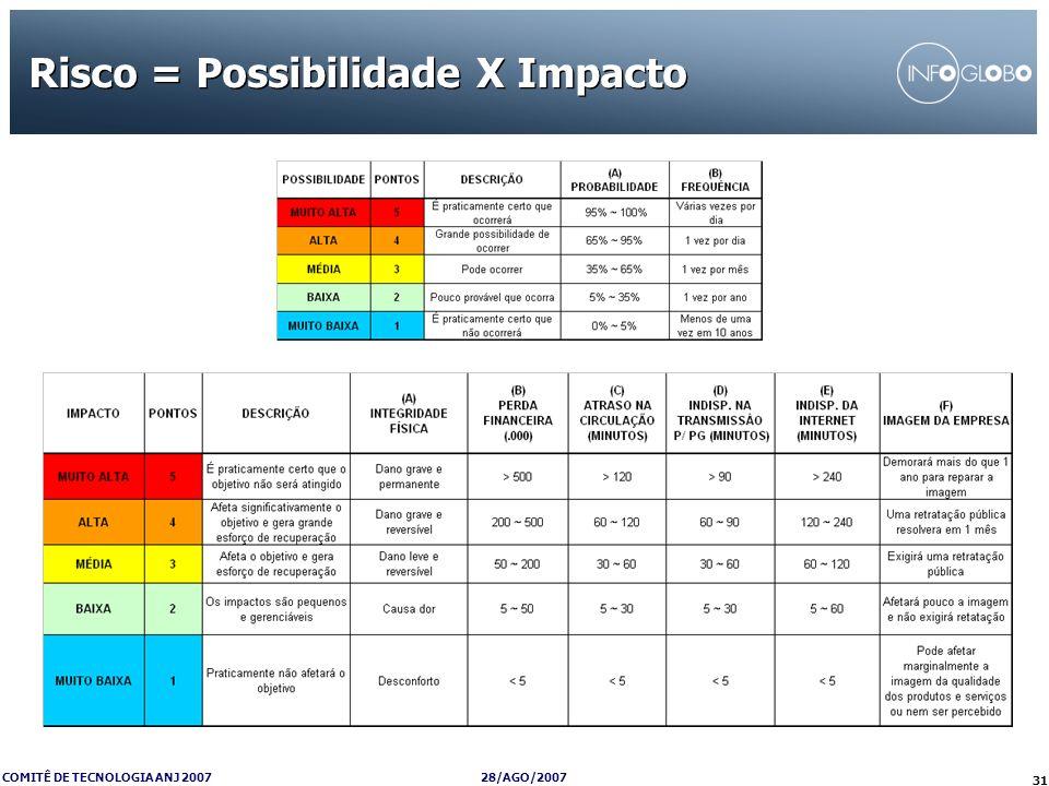28/AGO/2007 COMITÊ DE TECNOLOGIA ANJ 2007 31 Risco = Possibilidade X Impacto