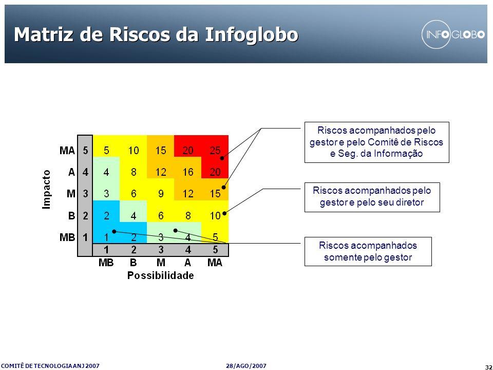 28/AGO/2007 COMITÊ DE TECNOLOGIA ANJ 2007 32 Matriz de Riscos da Infoglobo Riscos acompanhados pelo gestor e pelo Comitê de Riscos e Seg. da Informaçã