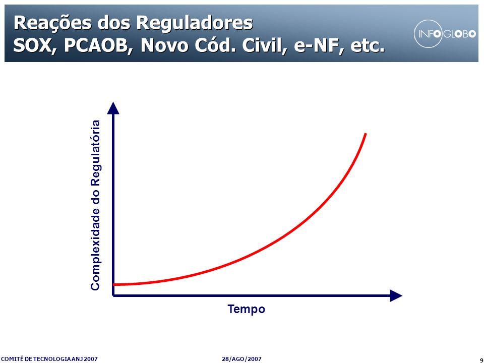 28/AGO/2007 COMITÊ DE TECNOLOGIA ANJ 2007 9 Reações dos Reguladores SOX, PCAOB, Novo Cód. Civil, e-NF, etc. Tempo Complexidade do Regulatória