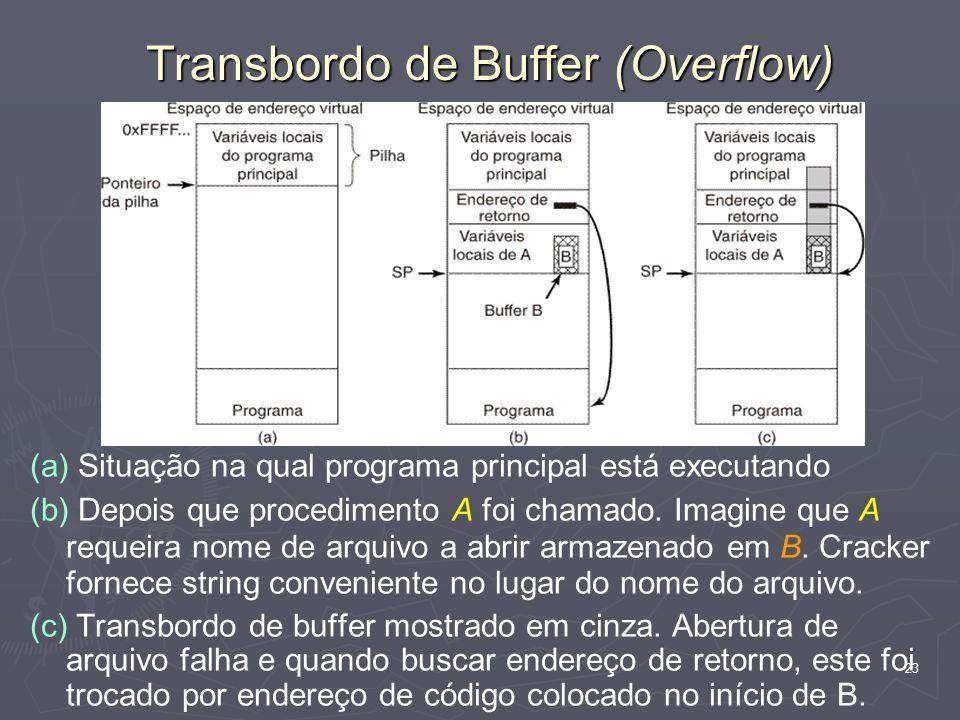 23 Transbordo de Buffer (Overflow) (a) Situação na qual programa principal está executando (b) Depois que procedimento A foi chamado. Imagine que A re