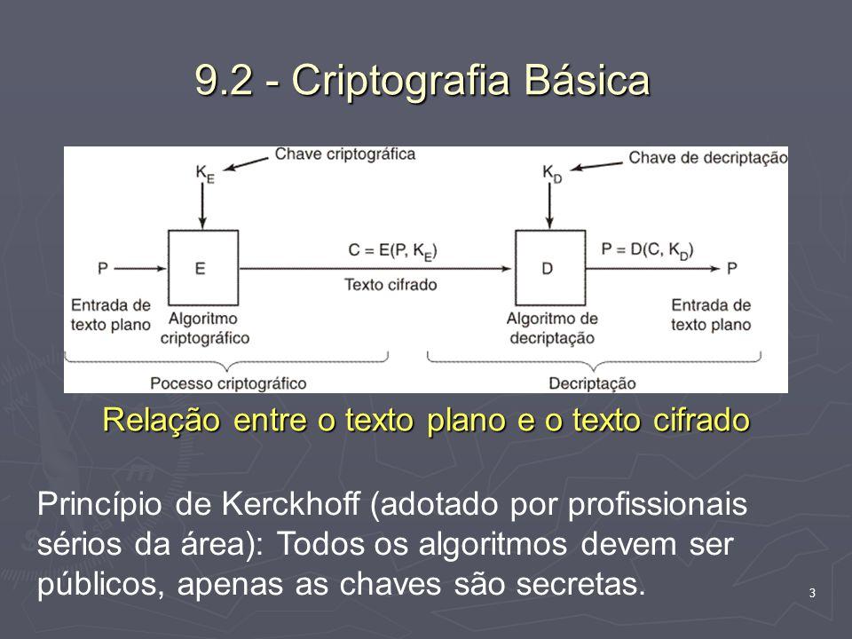 3 9.2 - Criptografia Básica Relação entre o texto plano e o texto cifrado Princípio de Kerckhoff (adotado por profissionais sérios da área): Todos os algoritmos devem ser públicos, apenas as chaves são secretas.