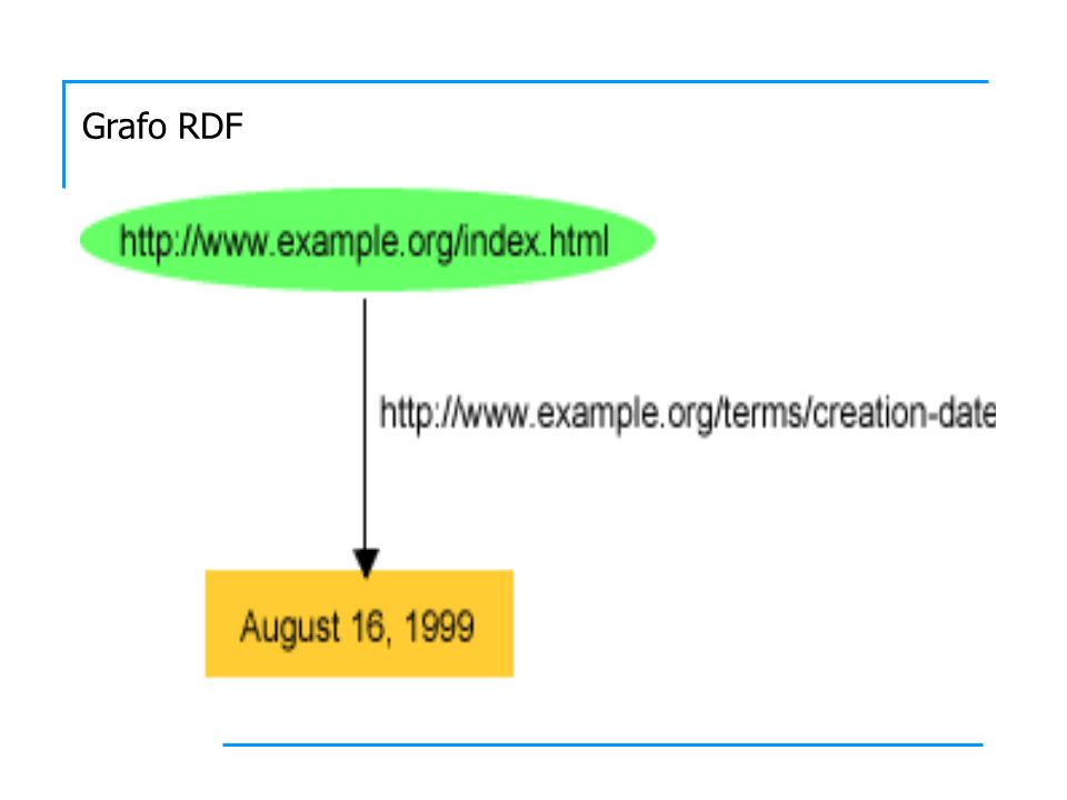 Grafo RDF
