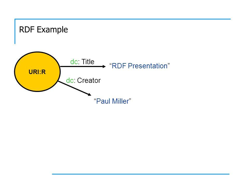 URI:R RDF Presentation Title Creator dc: Paul Miller