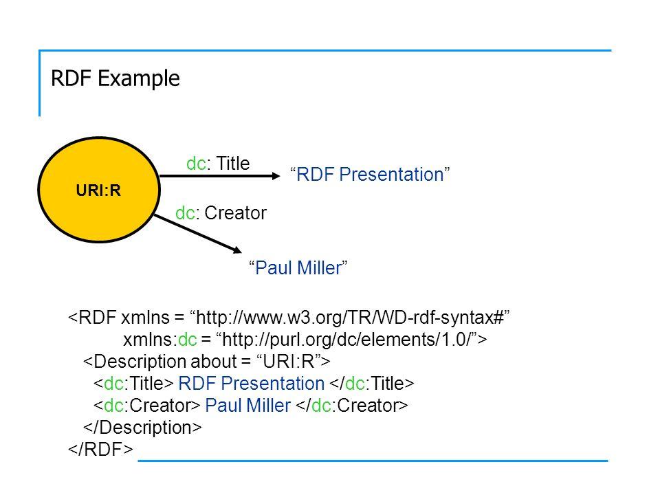 RDF Example URI:R RDF Presentation Title Creator dc: Paul Miller <RDF xmlns = http://www.w3.org/TR/WD-rdf-syntax# xmlns:dc = http://purl.org/dc/elements/1.0/> RDF Presentation Paul Miller