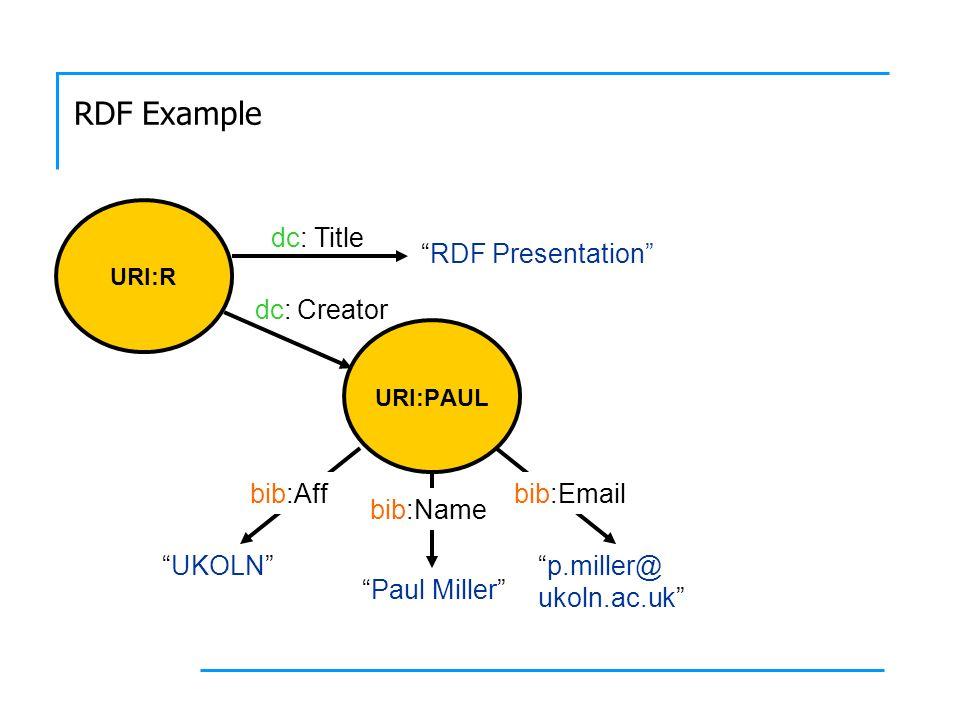 RDF Example Paul Miller URI:PAUL p.miller@ ukoln.ac.uk Paul Miller UKOLN bib:Emailbib:Aff bib:Name URI:R RDF Presentation Title Creator dc:
