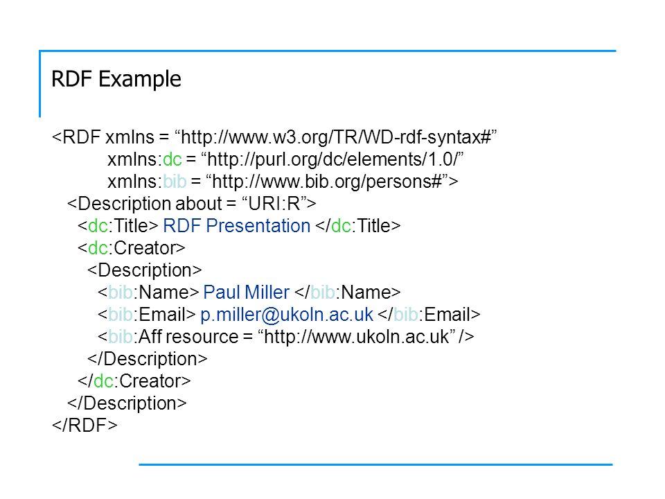 RDF Example <RDF xmlns = http://www.w3.org/TR/WD-rdf-syntax# xmlns:dc = http://purl.org/dc/elements/1.0/ xmlns:bib = http://www.bib.org/persons#> RDF Presentation Paul Miller p.miller@ukoln.ac.uk