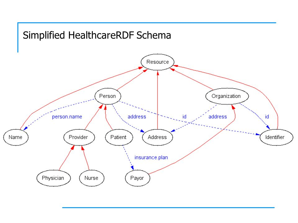 Simplified HealthcareRDF Schema