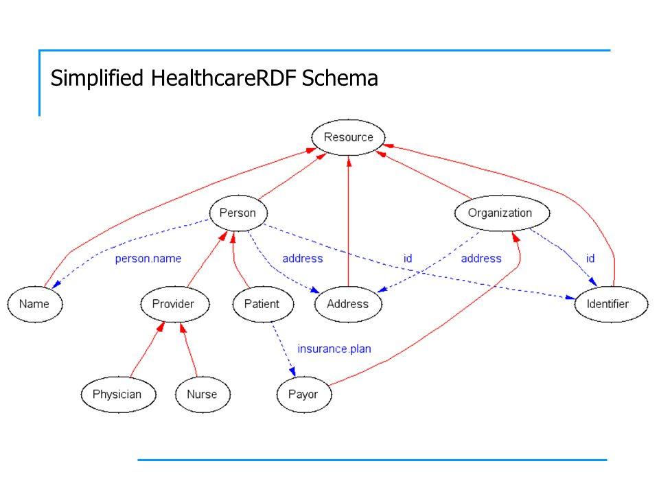 Simplified HealthcareRDF Schema