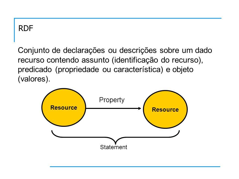 RDF Conjunto de declarações ou descrições sobre um dado recurso contendo assunto (identificação do recurso), predicado (propriedade ou característica) e objeto (valores).