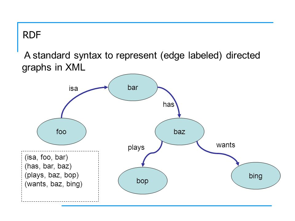 A standard syntax to represent (edge labeled) directed graphs in XML foo bar baz bop bing isa has wants plays (isa, foo, bar) (has, bar, baz) (plays, baz, bop) (wants, baz, bing)