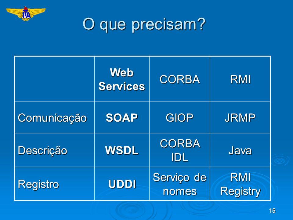 15 O que precisam? Web Services CORBARMI ComunicaçãoSOAPGIOPJRMP DescriçãoWSDL CORBA IDL Java RegistroUDDI Serviço de nomes RMI Registry