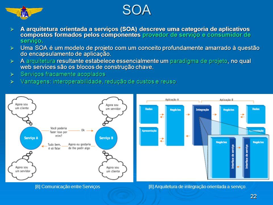 22SOA A arquitetura orientada a serviços (SOA) descreve uma categoria de aplicativos compostos formados pelos componentes provedor de serviço e consum