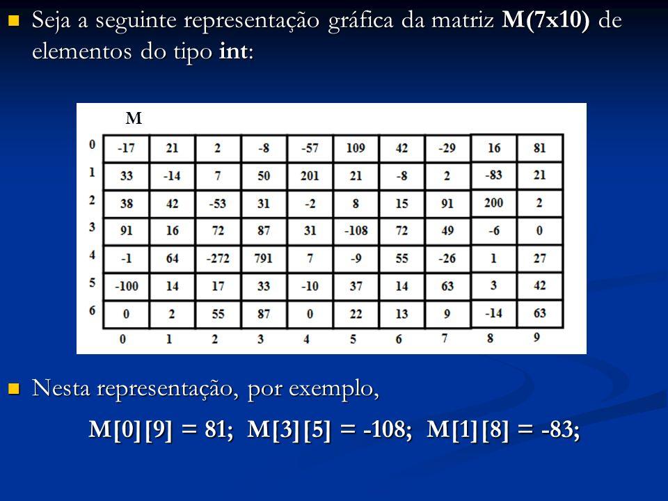 Seja a seguinte representação gráfica da matriz M(7x10) de elementos do tipo int: Seja a seguinte representação gráfica da matriz M(7x10) de elementos do tipo int: Nesta representação, por exemplo, Nesta representação, por exemplo, M[0][9] = 81; M[3][5] = -108; M[1][8] = -83; M