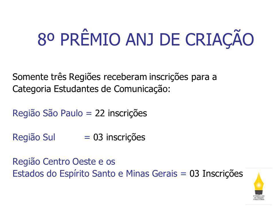 8º PRÊMIO ANJ DE CRIAÇÃO Somente três Regiões receberam inscrições para a Categoria Estudantes de Comunicação: Região São Paulo = 22 inscrições Região