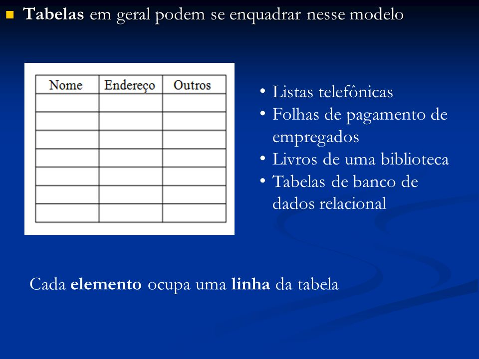 Tabelas em geral podem se enquadrar nesse modelo Tabelas em geral podem se enquadrar nesse modelo Listas telefônicas Folhas de pagamento de empregados Livros de uma biblioteca Tabelas de banco de dados relacional Cada elemento ocupa uma linha da tabela