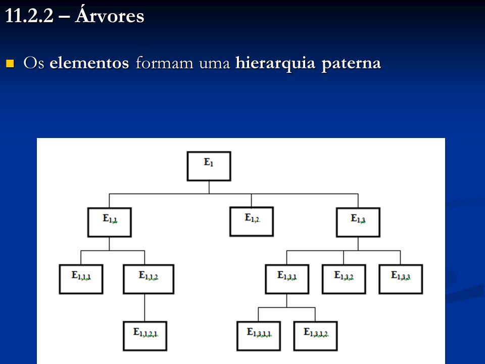 11.2.2 – Árvores Os elementos formam uma hierarquia paterna Os elementos formam uma hierarquia paterna