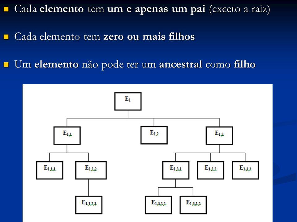 Cada elemento tem um e apenas um pai (exceto a raiz) Cada elemento tem um e apenas um pai (exceto a raiz) Cada elemento tem zero ou mais filhos Cada e