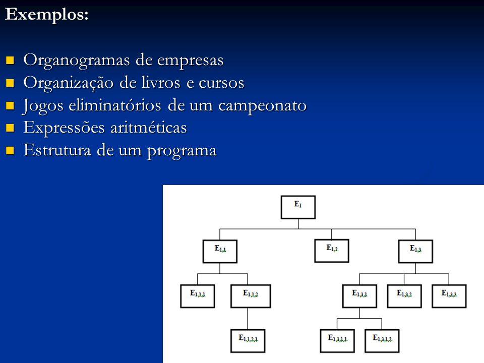 Exemplos: Organogramas de empresas Organogramas de empresas Organização de livros e cursos Organização de livros e cursos Jogos eliminatórios de um campeonato Jogos eliminatórios de um campeonato Expressões aritméticas Expressões aritméticas Estrutura de um programa Estrutura de um programa