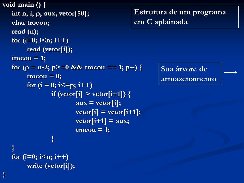 void main () { int n, i, p, aux, vetor[50]; char trocou; read (n); for (i=0; i<n; i++) read (vetor[i]); trocou = 1; for (p = n-2; p>=0 && trocou == 1; p--) { trocou = 0; for (i = 0; i<=p; i++) if (vetor[i] > vetor[i+1]) { aux = vetor[i]; vetor[i] = vetor[i+1]; vetor[i+1] = aux; trocou = 1; }} for (i=0; i<n; i++) write (vetor[i]); } Sua árvore de armazenamento Estrutura de um programa em C aplainada