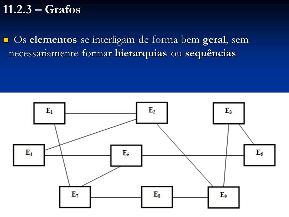 11.2.3 – Grafos Os elementos se interligam de forma bem geral, sem necessariamente formar hierarquias ou sequências Os elementos se interligam de form