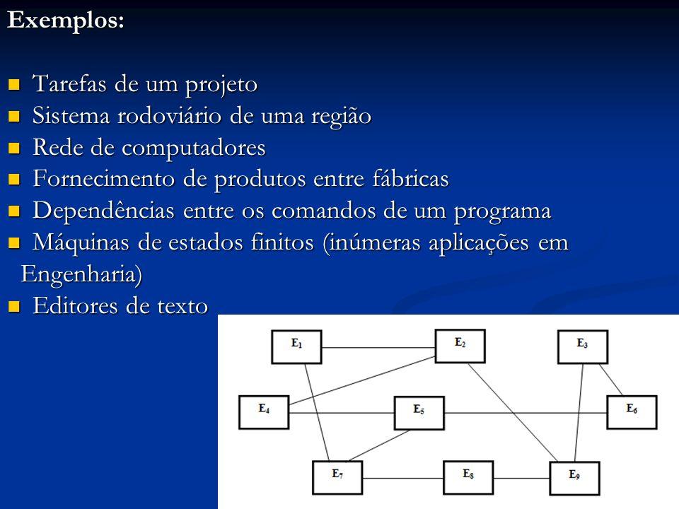 Exemplos: Tarefas de um projeto Tarefas de um projeto Sistema rodoviário de uma região Sistema rodoviário de uma região Rede de computadores Rede de c