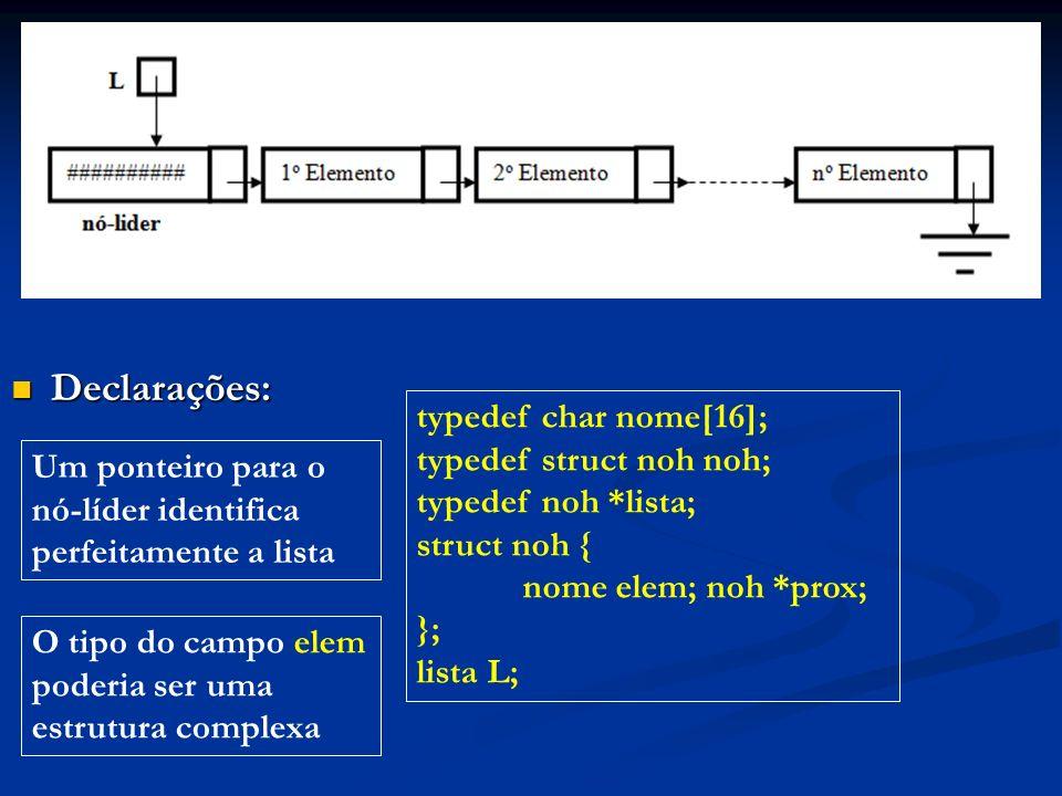 Declarações: Declarações: typedef char nome[16]; typedef struct noh noh; typedef noh *lista; struct noh { nome elem; noh *prox; }; lista L; Um ponteiro para o nó-líder identifica perfeitamente a lista O tipo do campo elem poderia ser uma estrutura complexa