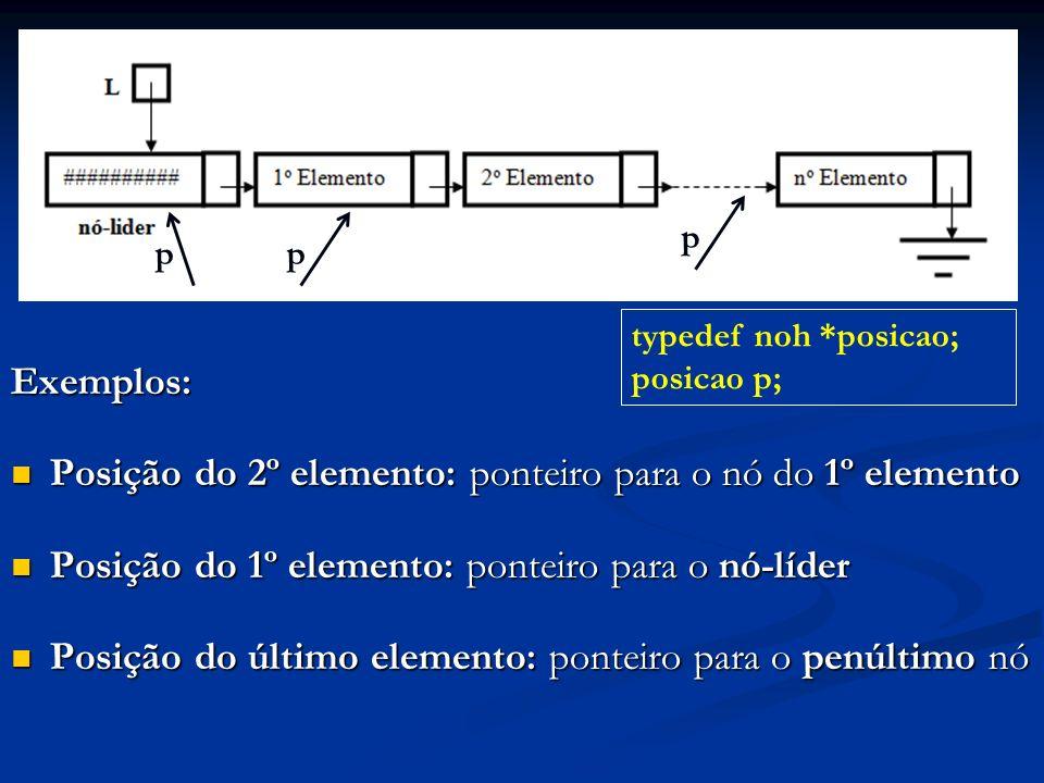 Exemplos: Posição do 2º elemento: ponteiro para o nó do 1º elemento Posição do 2º elemento: ponteiro para o nó do 1º elemento Posição do 1º elemento: ponteiro para o nó-líder Posição do 1º elemento: ponteiro para o nó-líder Posição do último elemento: ponteiro para o penúltimo nó Posição do último elemento: ponteiro para o penúltimo nó typedef noh *posicao; posicao p; pp p