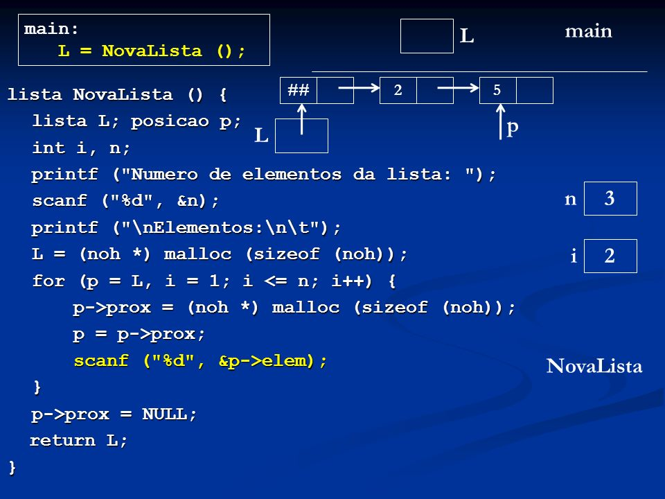 lista NovaLista () { lista L; posicao p; int i, n; printf ( Numero de elementos da lista: ); scanf ( %d , &n); printf ( \nElementos:\n\t ); L = (noh *) malloc (sizeof (noh)); L = (noh *) malloc (sizeof (noh)); for (p = L, i = 1; i <= n; i++) { p->prox = (noh *) malloc (sizeof (noh)); p = p->prox; scanf ( %d , &p->elem); } p->prox = NULL; return L; return L;} L main main: L = NovaLista (); NovaLista L n 2 i 3 ## 2 p 5