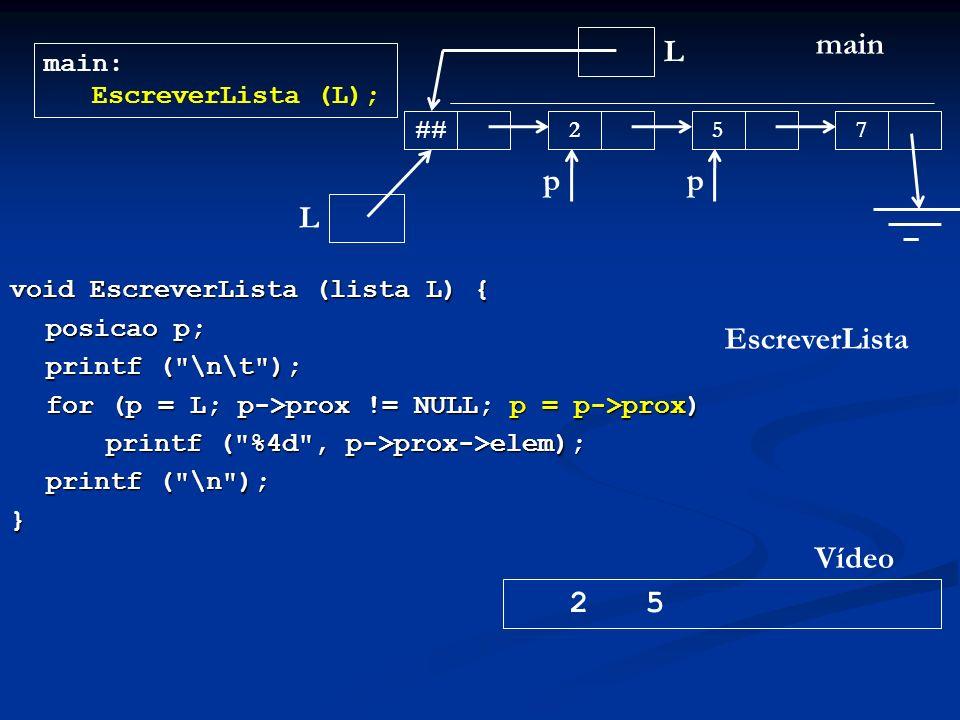 void EscreverLista (lista L) { posicao p; printf ( \n\t ); for (p = L; p->prox != NULL; p = p->prox) printf ( %4d , p->prox->elem); printf ( \n ); } L main main: EscreverLista (L); ## 257 EscreverLista L 2 5 Vídeo pp
