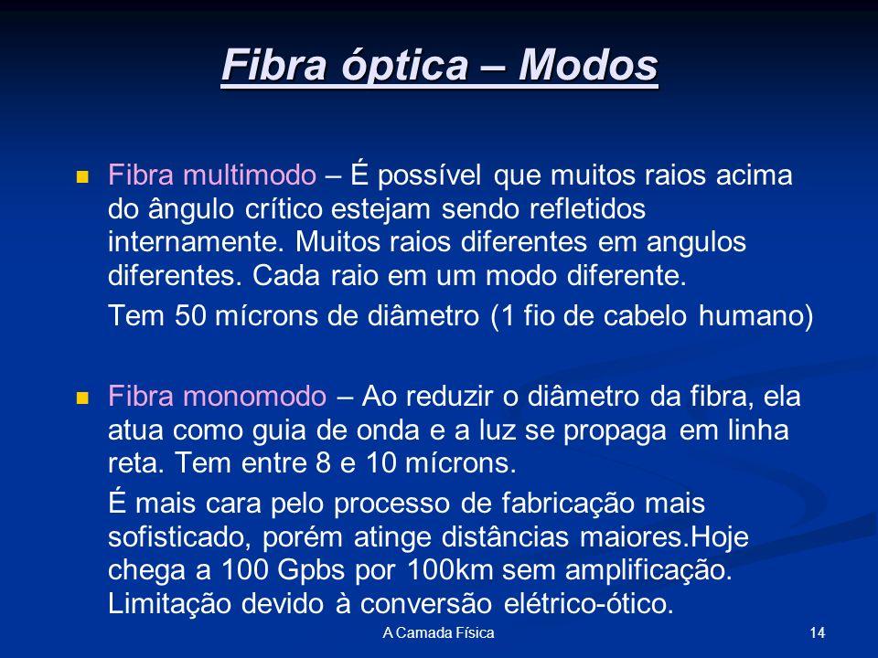 14A Camada Física Fibra óptica – Modos Fibra multimodo – É possível que muitos raios acima do ângulo crítico estejam sendo refletidos internamente. Mu