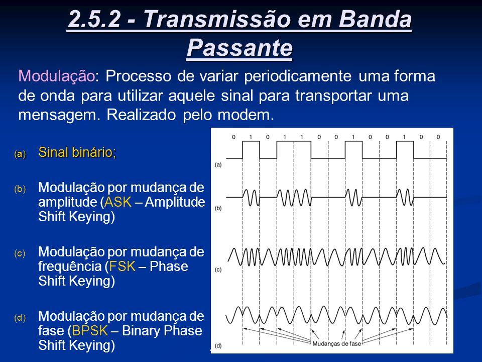 31A Camada Física 2.5.2 - Transmissão em Banda Passante (a) Sinal binário; (b) Modulação por mudança de amplitude (ASK – Amplitude Shift Keying) (c) M