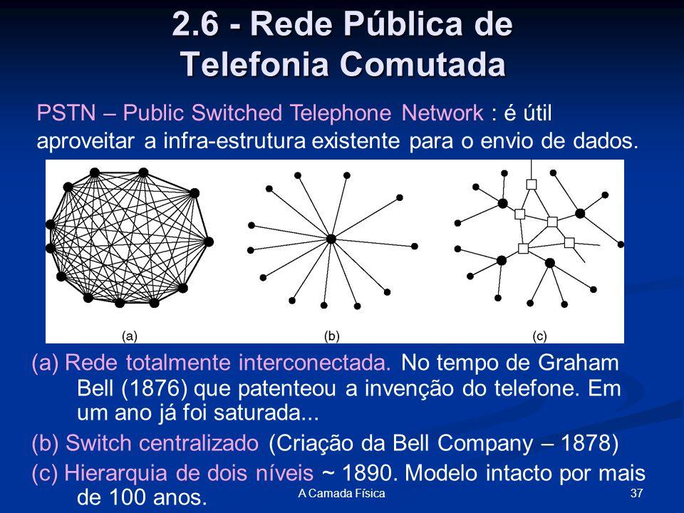 37A Camada Física 2.6 - Rede Pública de Telefonia Comutada (a) Rede totalmente interconectada. No tempo de Graham Bell (1876) que patenteou a invenção