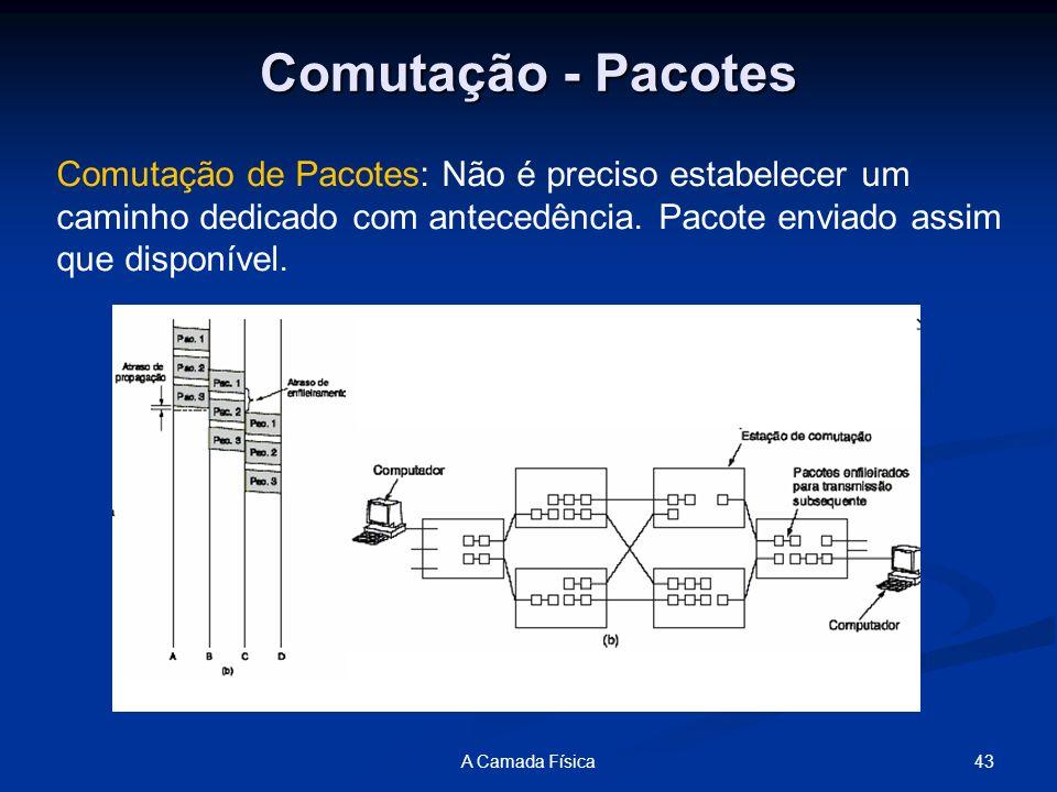 43A Camada Física Comutação - Pacotes Comutação de Pacotes: Não é preciso estabelecer um caminho dedicado com antecedência. Pacote enviado assim que d