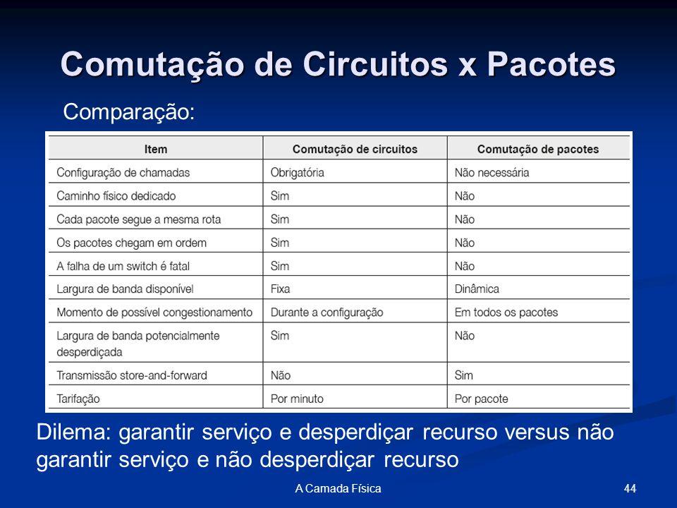 44A Camada Física Comutação de Circuitos x Pacotes Comparação: Dilema: garantir serviço e desperdiçar recurso versus não garantir serviço e não desper