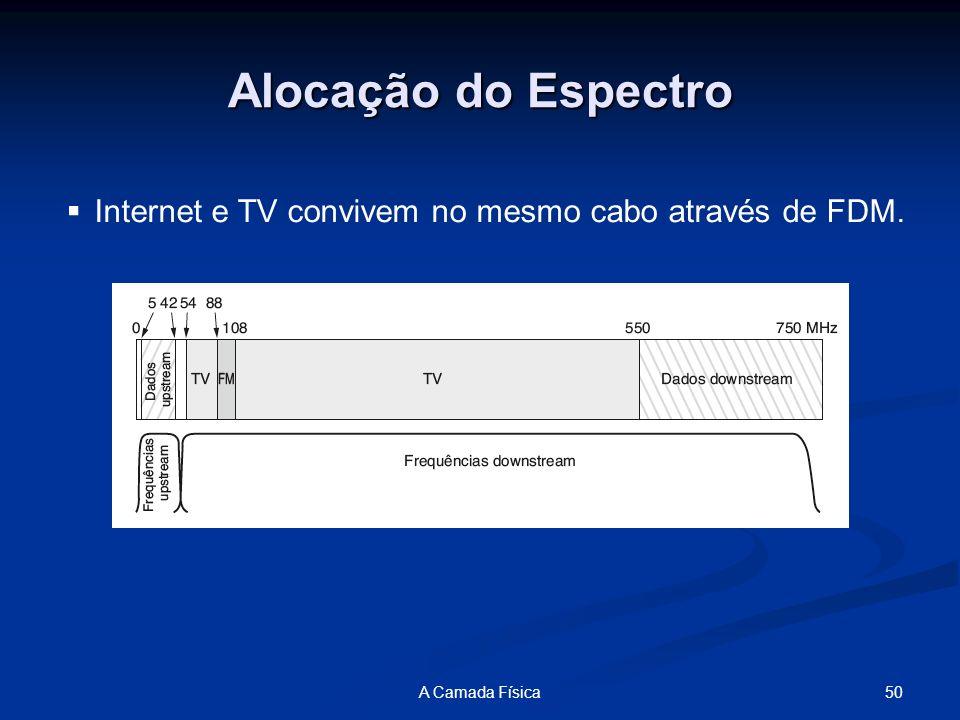 50A Camada Física Alocação do Espectro Internet e TV convivem no mesmo cabo através de FDM.
