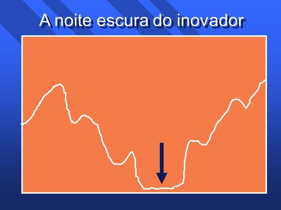A noite escura do inovador