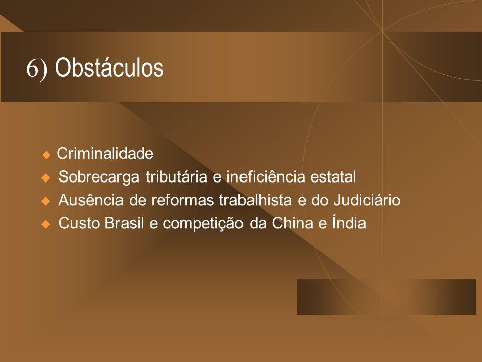6) Obstáculos Sobrecarga tributária e ineficiência estatal Ausência de reformas trabalhista e do Judiciário Custo Brasil e competição da China e Índia