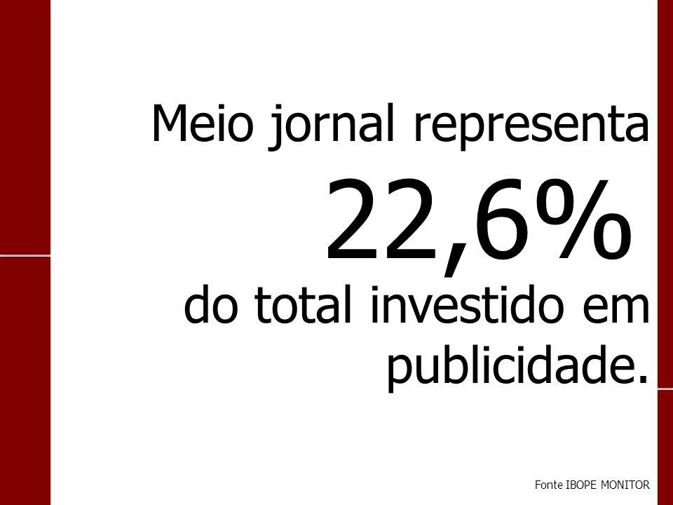 Fonte IBOPE MONITOR Meio jornal representa do total investido em publicidade. 22,6%