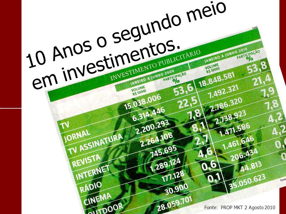 10 Anos o segundo meio em investimentos. Fonte: PROP MKT 2 Agosto 2010