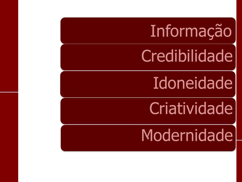 Informação Credibilidade Idoneidade Criatividade x x Modernidade