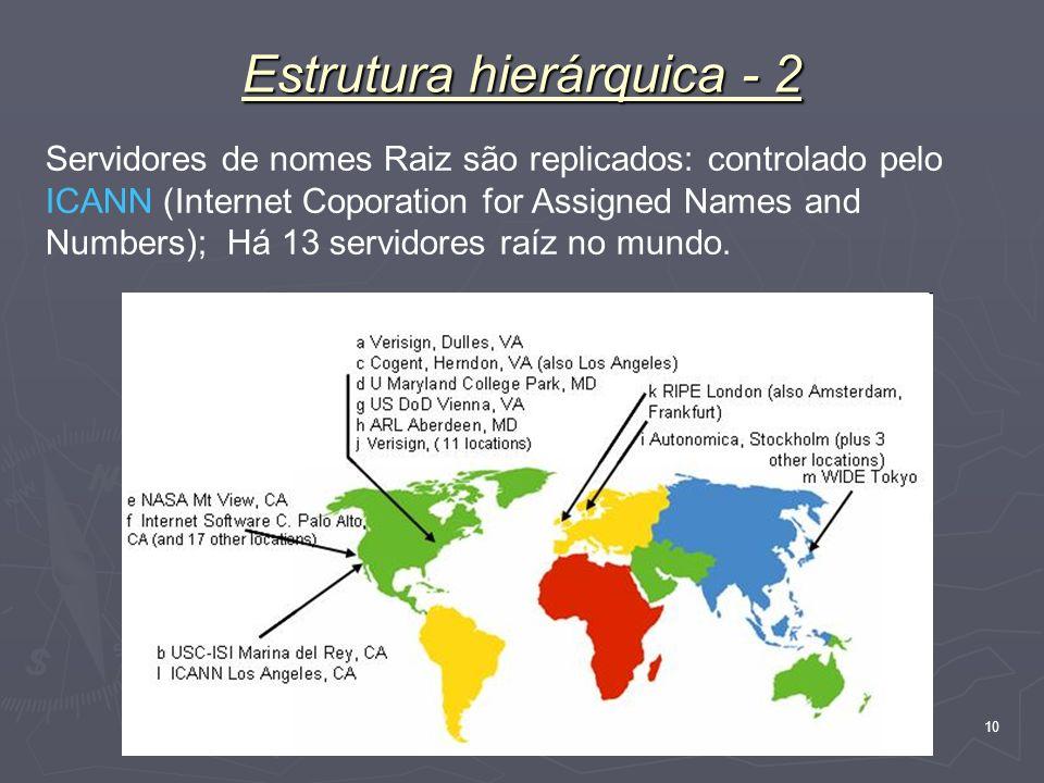 Nível Aplicação 10 Estrutura hierárquica - 2 Servidores de nomes Raiz são replicados: controlado pelo ICANN (Internet Coporation for Assigned Names an