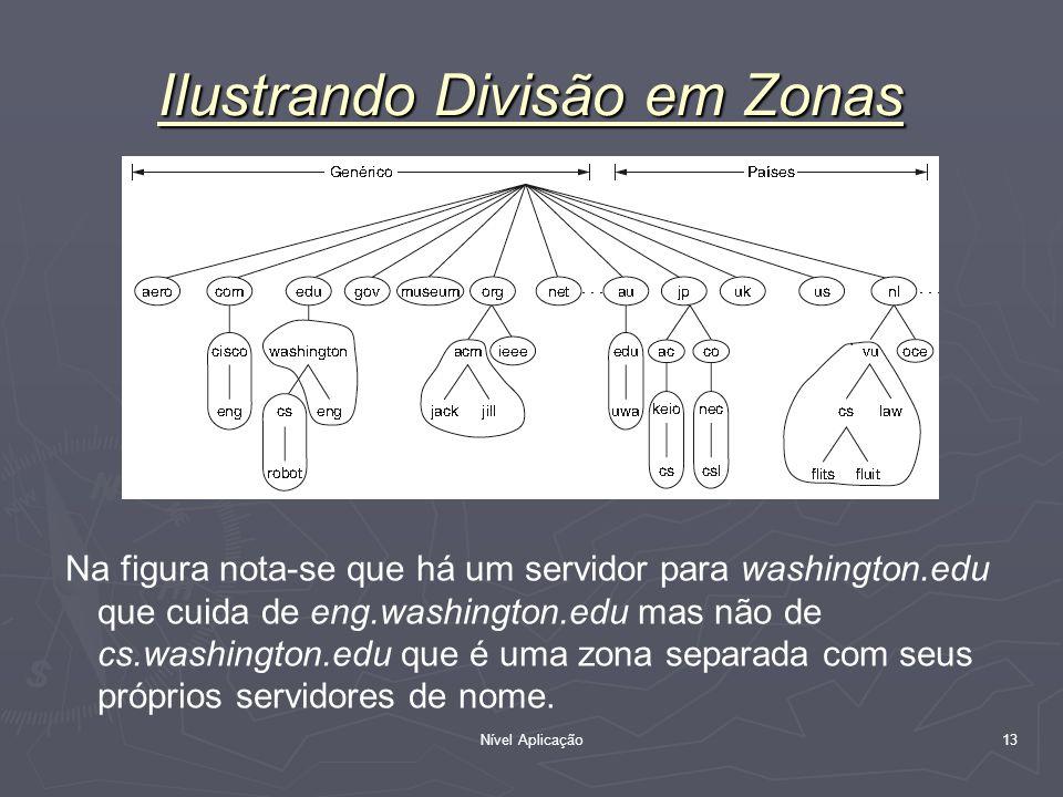 Nível Aplicação 13 Ilustrando Divisão em Zonas Na figura nota-se que há um servidor para washington.edu que cuida de eng.washington.edu mas não de cs.