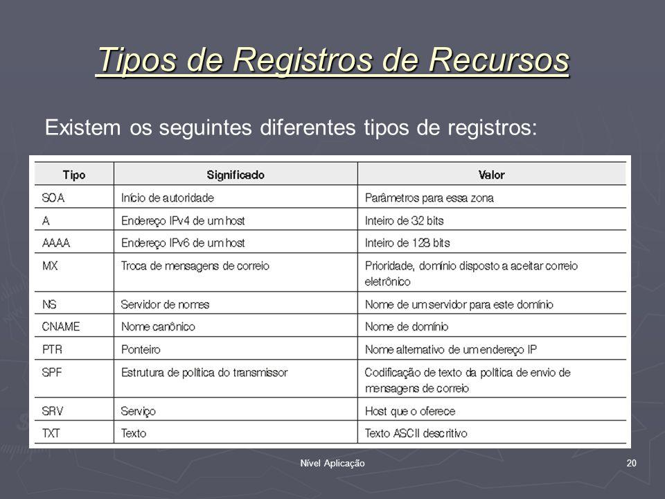 Nível Aplicação 20 Tipos de Registros de Recursos Existem os seguintes diferentes tipos de registros:
