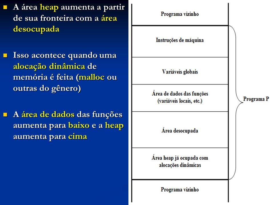 A área heap aumenta a partir de sua fronteira com a área desocupada A área heap aumenta a partir de sua fronteira com a área desocupada Isso acontece quando uma alocação dinâmica de memória é feita (malloc ou outras do gênero) Isso acontece quando uma alocação dinâmica de memória é feita (malloc ou outras do gênero) A área de dados das funções aumenta para baixo e a heap aumenta para cima A área de dados das funções aumenta para baixo e a heap aumenta para cima